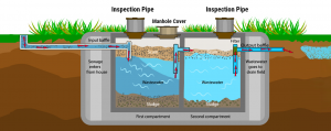 How Does Septic system it Work?